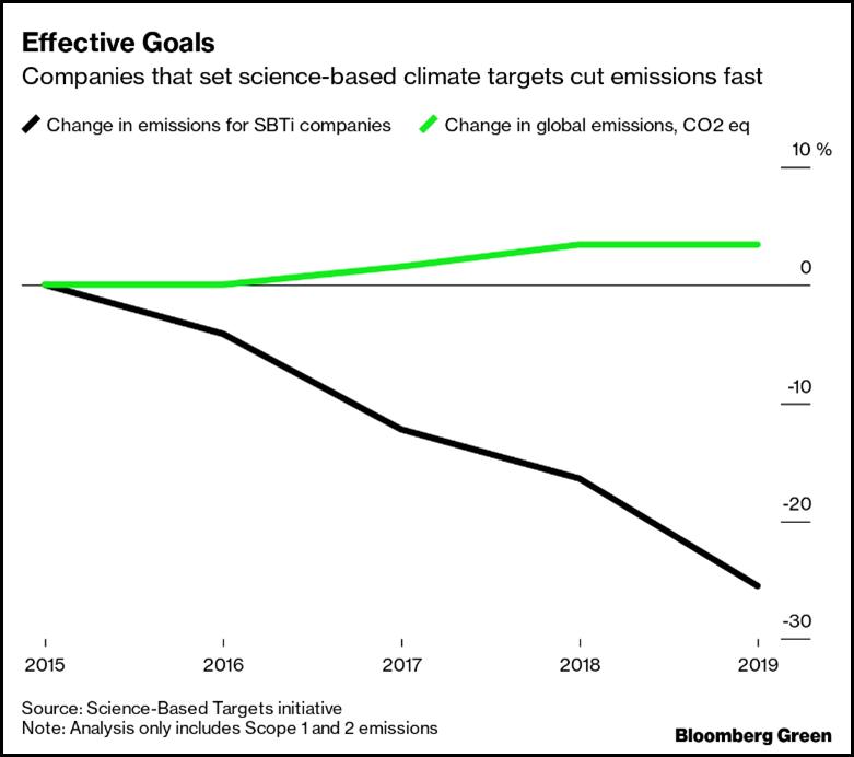 Graph of effective goals